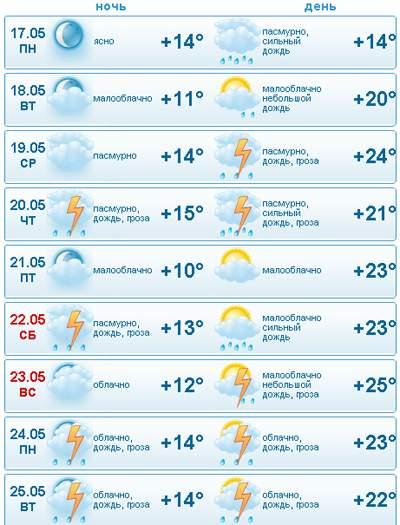 Календарь погоды для школьника гисметео
