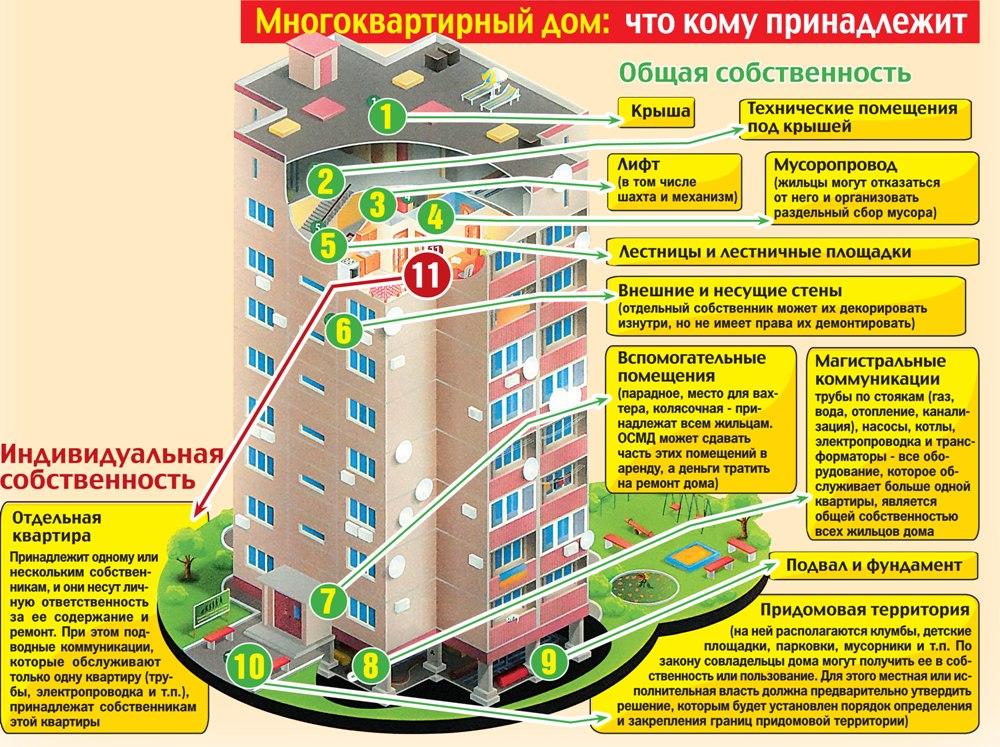 Придомовая территория многоквартирного дома кому принадлежит Шалмирейн Его