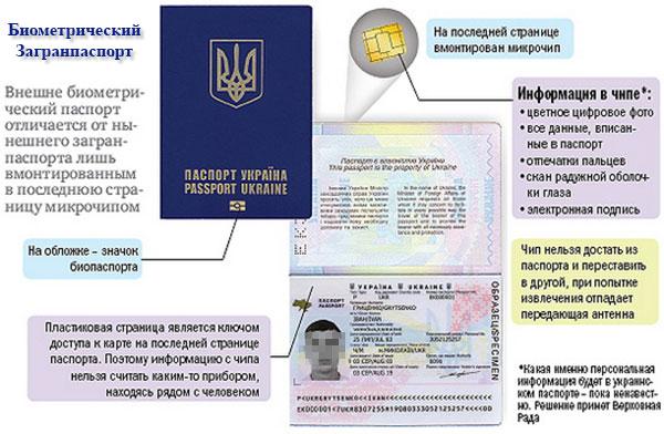 фото биометрический паспорт украина фото